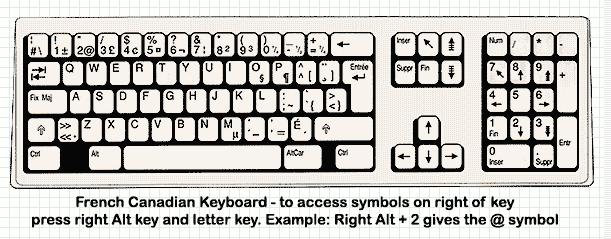 Is Altgr Blue Keyboard Symbols